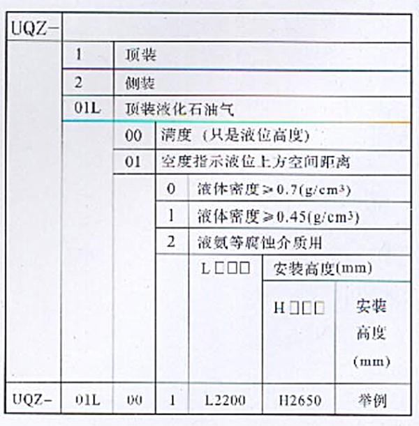 UQZ浮球液位计订货选型说明
